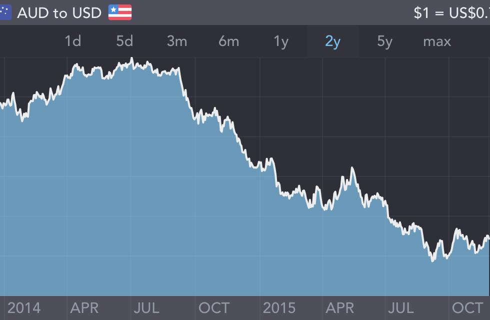 AUD vs USD 2 Year
